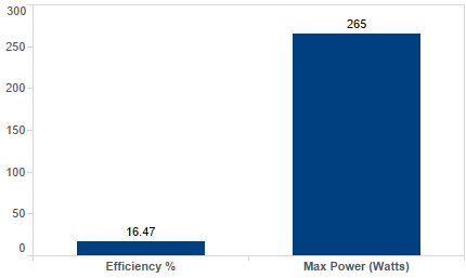 canadian-solar-cs6p-265m-ab-265-watt-solar-panel-module-chart.png