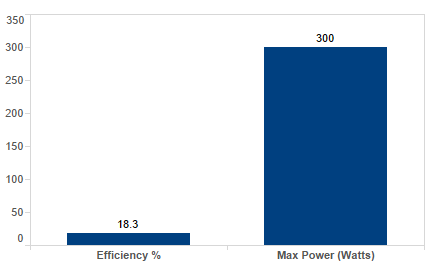 lg-mono-x-neon-lg300n1c-b3-black-300-watt-solar-panel-module-chart.png