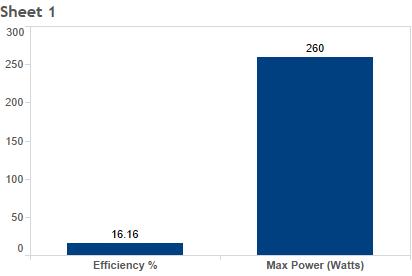 canadian-solar-cs6p-260p-260-watt-solar-panel-module-chart.png